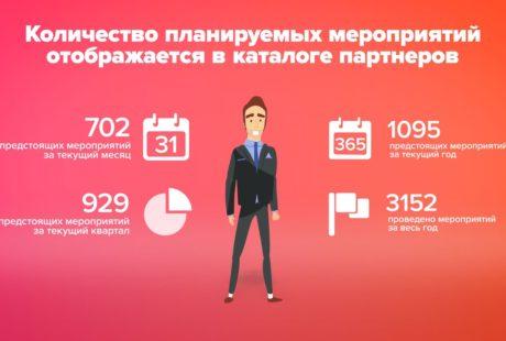Инфографика для бизнеса заказать студия инфомульт